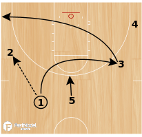 Basketball Play - Spurs Side Ball Screen Under