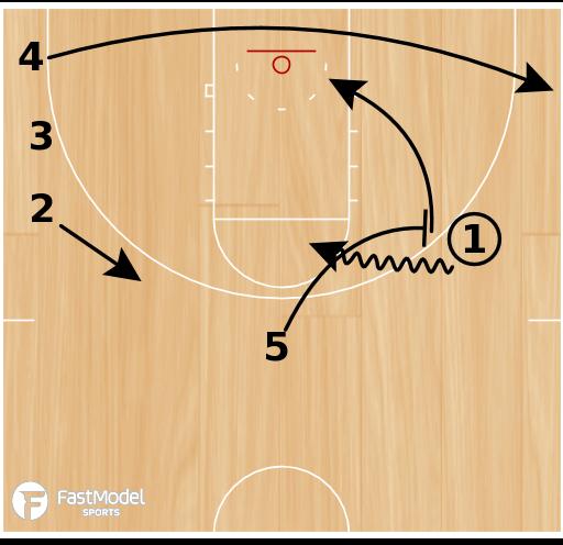 Basketball Play - Spurs Side Ball Screen Under