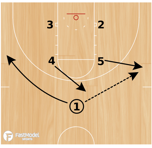 Basketball Play - Double Back
