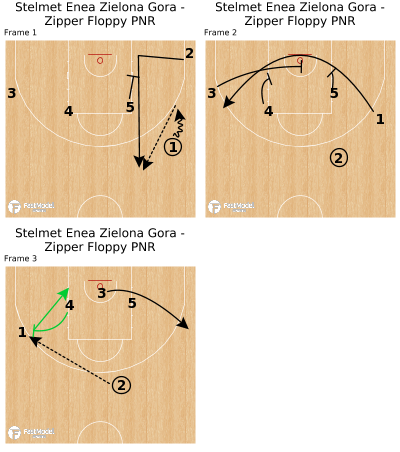 Basketball Play - Stelmet Enea Zielona Gora - Zipper Floppy PNR