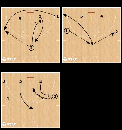 Basketball Play - Ram Jam