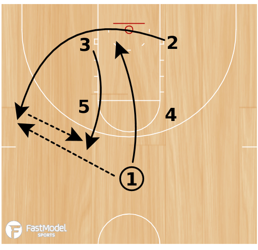 Basketball Play - Swing-Swing