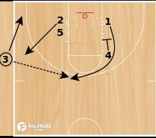 Basketball Play - Spurs SLOB High Post Follow