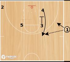 Basketball Play - Spurs SLOB Pin Down DH