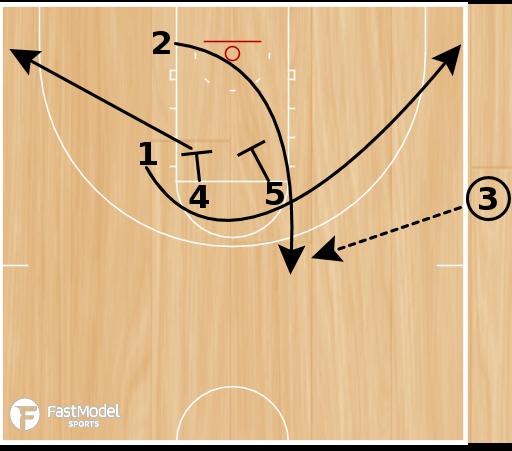 Basketball Play - Spurs SLOB Zipper Ball Screen