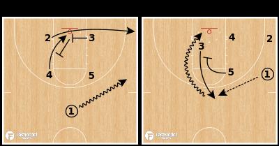 Basketball Play - Box Cross