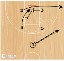 Basketball Play - Box Cross