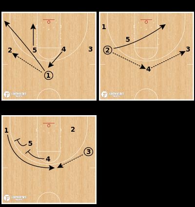 Basketball Play - Utah
