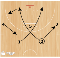 Basketball Play - Arizona Double 6