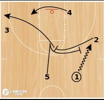 Basketball Play - Spurs Sprint Side Ball Screen