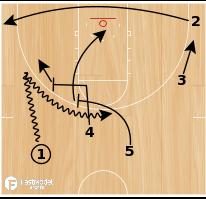 Basketball Play - Spurs Stagger Ball Screen Under