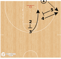 Basketball Play - North Carolina Tar Heels - Stagger Slip BLOB