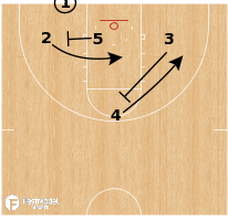 Basketball Play - Kentucky Wildcats - 3 Low Screen-Rescreen BLOB