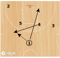 Basketball Play - Spurs Stagger On-Ball