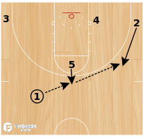 Basketball Play - Spurs Stagger Screen