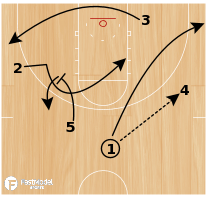 Basketball Play - Spurs Swing Ball Screen