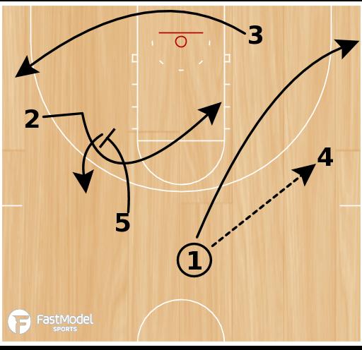 Basketball Play - Spurs Swing Ball Screen