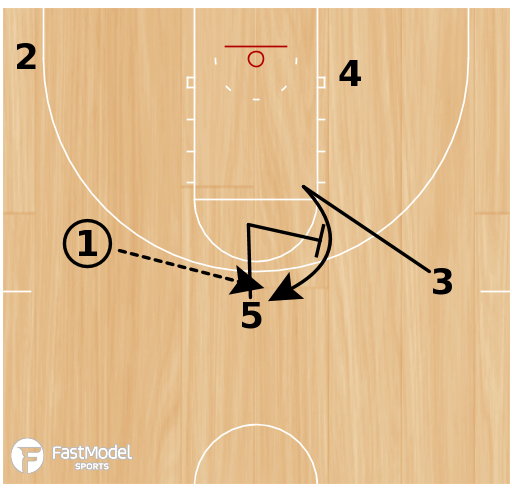 Basketball Play - Spurs Wing Read Option