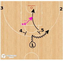 Basketball Play - EURO - Horns Basic Entry