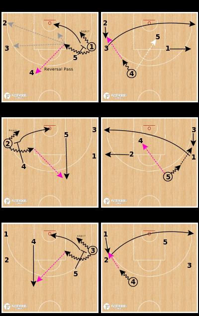 Basketball Play - EURO - Flow