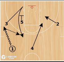 Basketball Play - Spurs Zipper Triple Flare