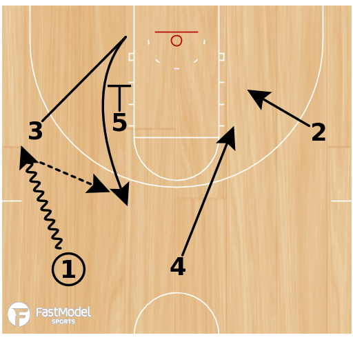Basketball Play - Spurs Zipper Triple Flare