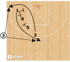 Basketball Play - OKC Thunder - Low Clock SLOB Stagger
