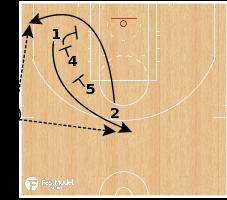 Basketball Play - OKC Thunder - Low Clock SLOB Stagger
