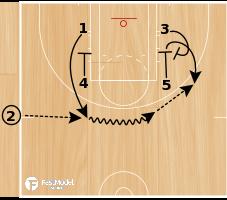 Basketball Play - Zipper Hold