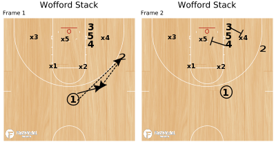 Basketball Play - Wofford Stack