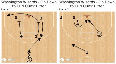 Basketball Play - Washington Wizards - Pin Down to Curl Quick Hitter