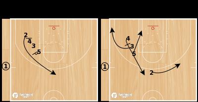 Basketball Play - Dallas Mavericks End of Game Stack