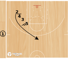 Basketball Play - Dallas Mavericks End of Game Stack