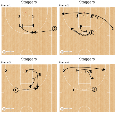 Basketball Play - Staggers