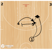 Basketball Play - ATL Horns Cross
