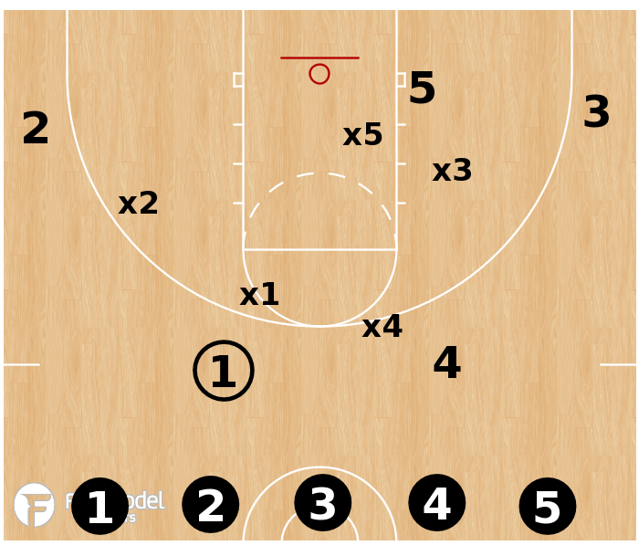 Basketball Play - Turkey Defensive Drill