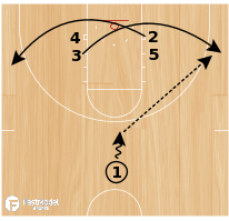Basketball Play - Triple Option