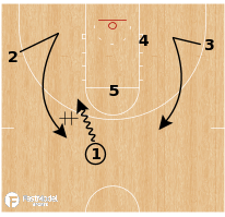 Basketball Play - New Mexico State - Weave Double