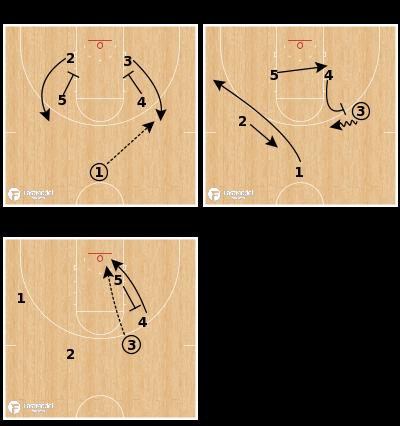 Basketball Play - Grand Canyon - Box Up Lob