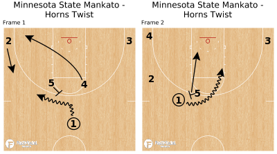 Basketball Play - Minnesota State Mankato - Horns Twist
