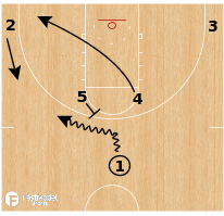 Basketball Play - Minnesota State Mankato - Horns Twist