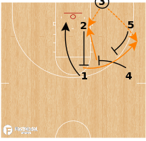 Basketball Play - Tennessee Volunteers - Sideline Box Stagger