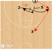 Basketball Play - Cincinnati Bearcats - 3 Low BLOB