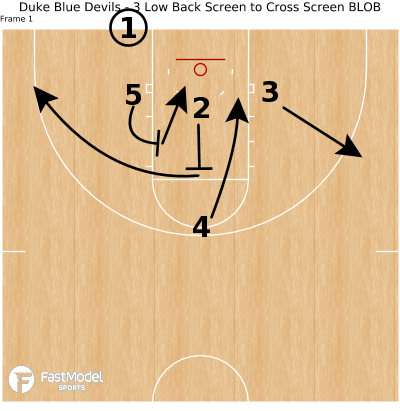 Basketball Play - Duke Blue Devils - 3 Low Back Screen to Cross Screen BLOB