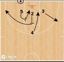 Basketball Play - Duke Blue Devils - 3 Low Back Screen to Cross Screen BLOB