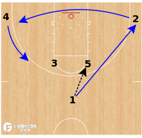 Basketball Play - Duke Blue Devils - Horns Handoff