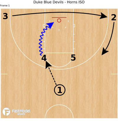 Basketball Play - Duke Blue Devils - Horns ISO
