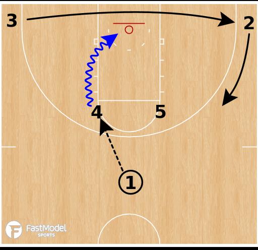 Basketball Play - Duke Blue Devils - Horns ISO