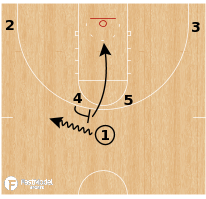 Basketball Play - Duke Blue Devils - Horns Screen Dive