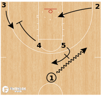 Basketball Play - Arizona Wildcats - Horns Post Cross Screen